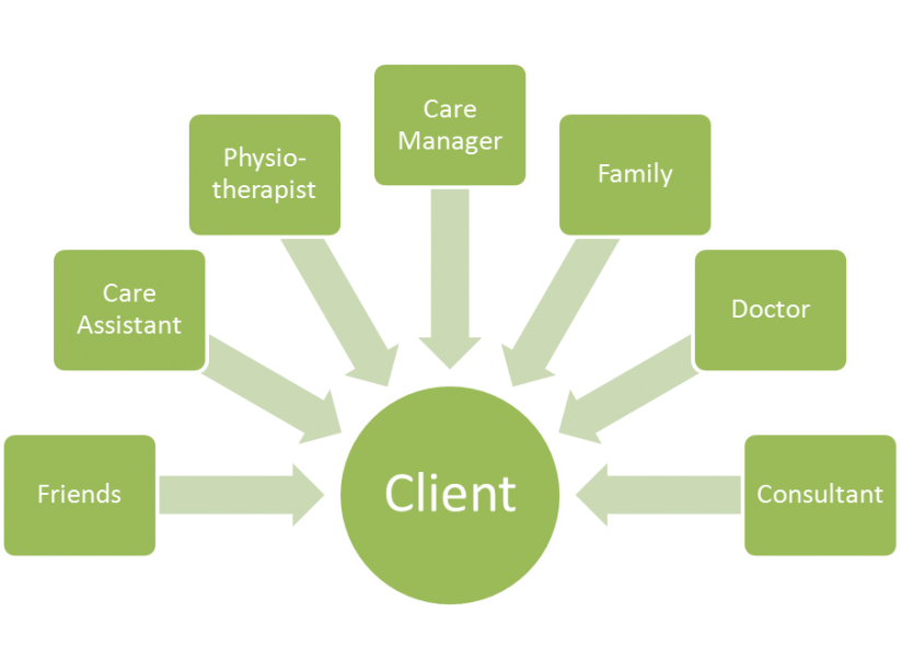 Client as centre of care.